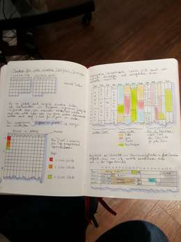 Workshop Bullet Journaling Sept. 2019